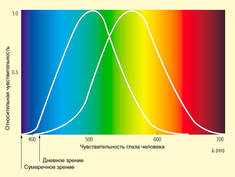 Снижение/повышение чувствительности к цвету означает увеличение